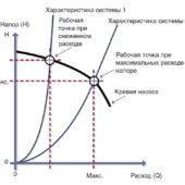 Методика подбора циркуляционных насосов